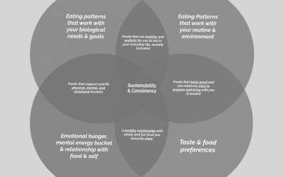 4 Areas to Focus on for Long-Term Success – Nutrition Edition